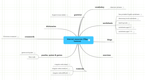 Mind Map: Internet resources (Olga Ivanova)