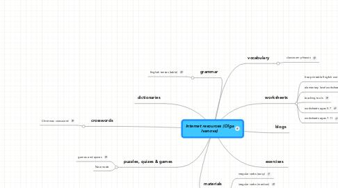 Mind Map: Internet resources (OlgaIvanova)