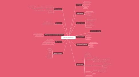 Mind Map: The way people learn