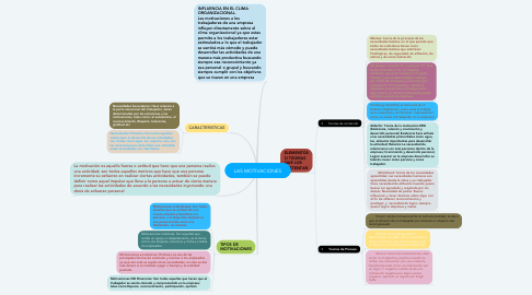 Mind Map: LAS MOTIVACIONES