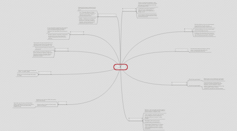 Mind Map: Business Economics