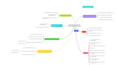 Mind Map: CLASIFICACION DE LOS ACTOS ADMINISTRATIVOS
