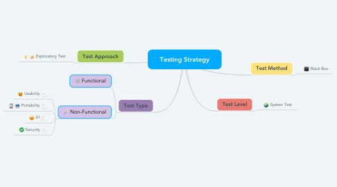 Mind Map: Testing Strategy