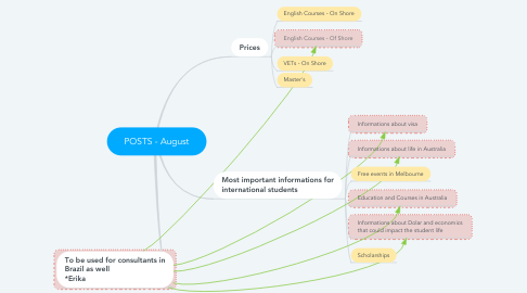 Mind Map: POSTS - August