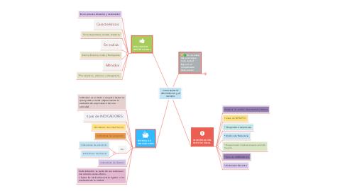 Mind Map: como evitar la discrimincion y el racismo