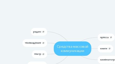 Mind Map: Средства массовой коммуникации