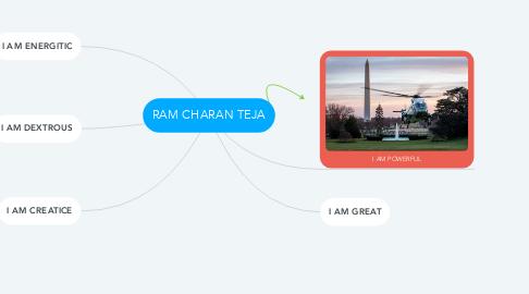 Mind Map: RAM CHARAN TEJA