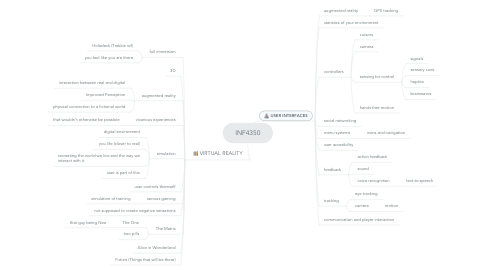 Mind Map: INF4350