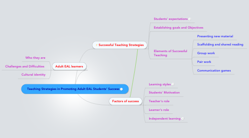 Mind Map: Teaching Strategies in Promoting Adult EAL Students' Success