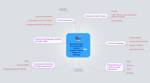 Mind Map: Interactive ways of social media for EAL students and its impact on learning