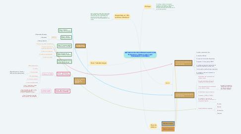 Mind Map: METODOLOGÍA DE SISTEMAS SUAVES (SSM) Realizado por Christian López López PENSAMIENTO SISTÉMICO