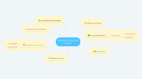 Mind Map: PLANEACIÓN DE UN CURSO