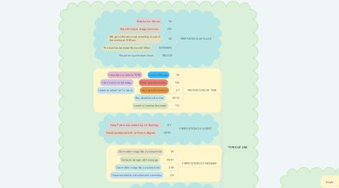 Mind Map: PREPOSITION