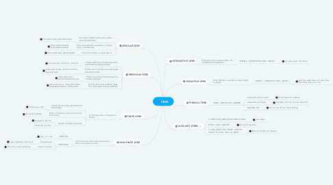 Mind Map: VERB