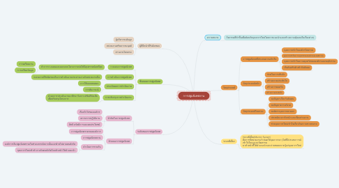 Mind Map: การปฐมนิเทศงาน