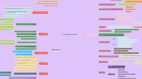 Mind Map: ความรู้พื้นฐานทางคอมพิวเตอร์