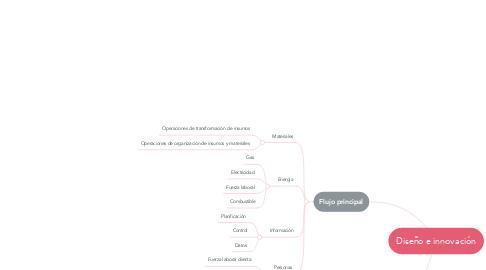 Mind Map: Diseño e innovación