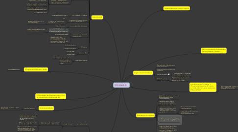 Mind Map: Immunsystem
