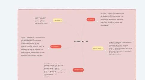 Mind Map: PLANIFICACION