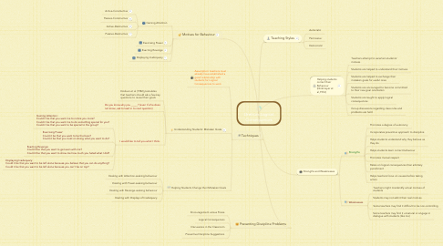 Mind Map: Dreikurs Logical