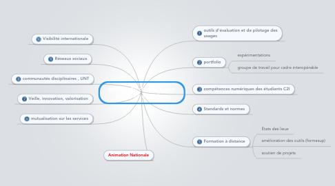 Mind Map: MINES-  10 chantiers pouruniversité numérique