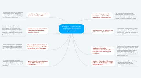 Mind Map: Principles of government and origins of American government