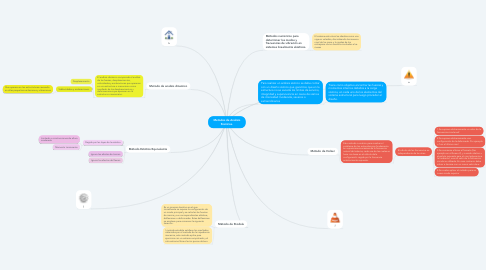 Mind Map: Metodos de Analisis Sismicos.
