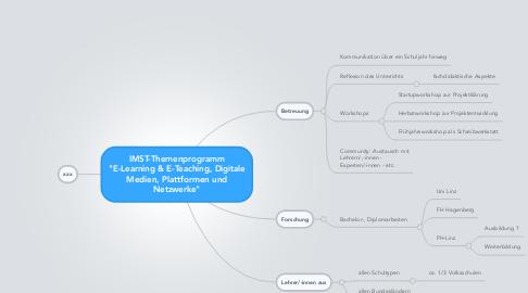 "Mind Map: IMST-Themenprogramm  ""E-Learning & E-Teaching, Digitale Medien, Plattformen und Netzwerke"""