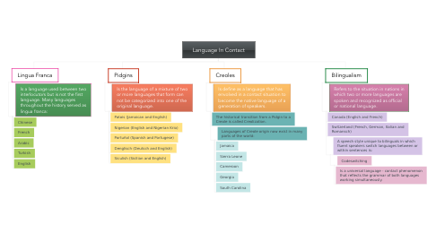 Mind Map: Language In Contact
