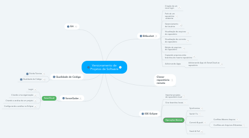 Mind Map: Versionamento de Projetos de Software