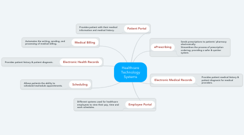 Mind Map: Healthcare Technology Systems