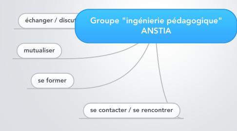 """Mind Map: Groupe """"ingénierie pédagogique"""" ANSTIA"""