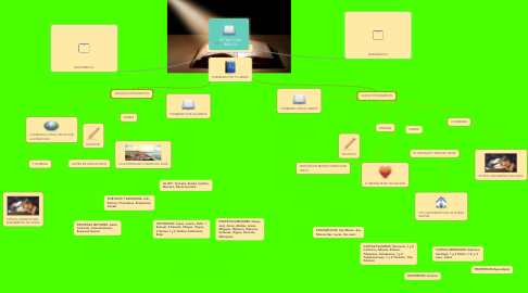 Mind Map: ESTRUCTURA BÍBLICA