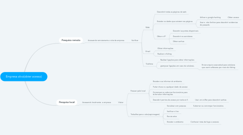 Mind Map: Empresa alvo(obter acesso)