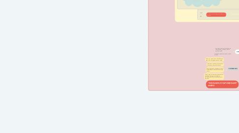 Mind Map: COMUNIDADES VIRTUALES COMO APOYO EN LOS PROCESOS ORGANIZACIONALES