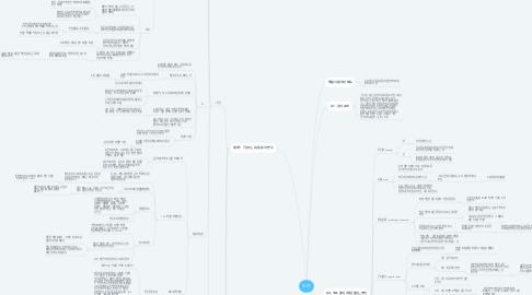 Mind Map: 논어