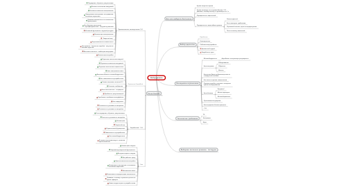 Mind Map: Выбор движка