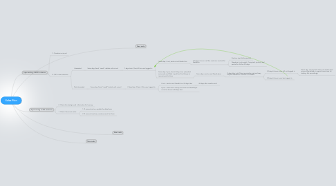 Mind Map: Sales Plan