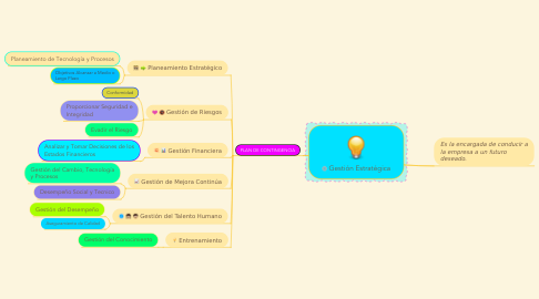 Mind Map: Gestión Estratégica