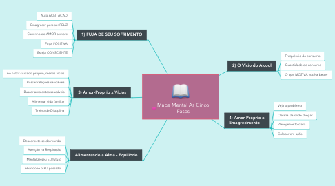 Mind Map: Mapa Mental As Cinco Fases