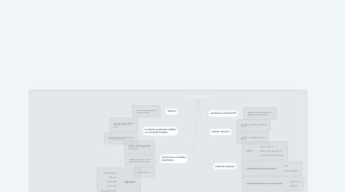 Mind Map: LEY DE FOMENTO