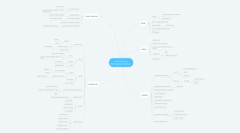 Mind Map: ECU Security Management System