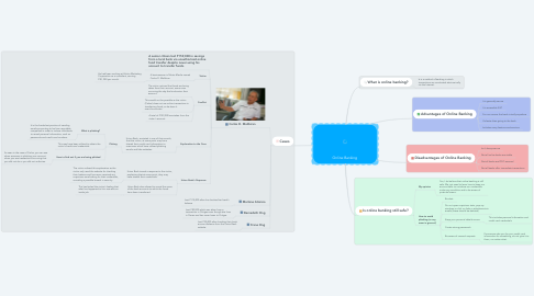 Mind Map: Online Banking