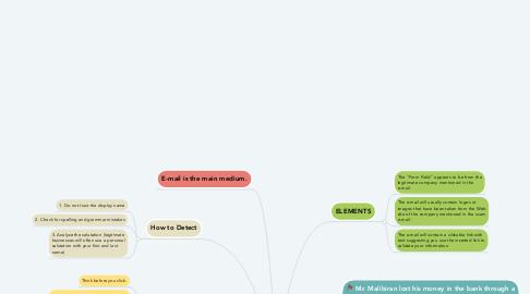 Mind Map: PHISHING