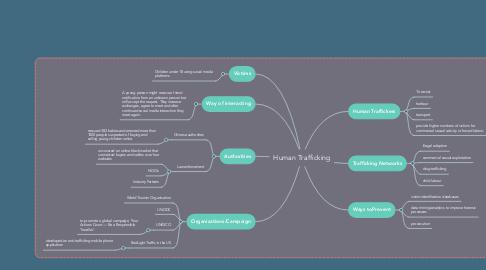 Mind Map: Human Trafficking