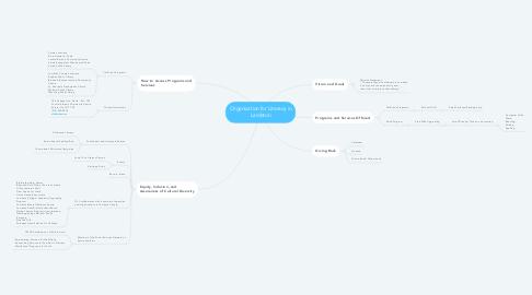 Mind Map: Organization for Literacy in Lambton