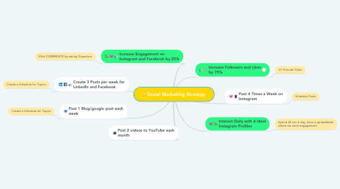 Mind Map: Social Marketing Strategy