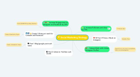 Mind Map: Social Marketing Strategy