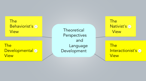Mind Map: Theoretical   Perspectives           and         Language Development