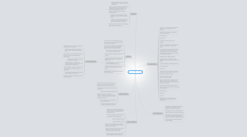 Mind Map: Economics Unit 3